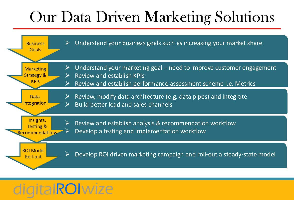 Data Driven Marketing Solutions
